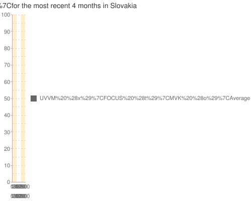 Multiple-poll+average+ for +Smer+ for the most recent +4+months+ in Slovakia